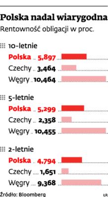 Polska nadal wiarygodna