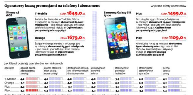 Operatorzy kuszą promocjami na telefony i abonament