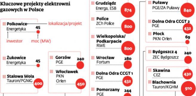 Kluczowe projekty elektrowni gazowych w Polsce