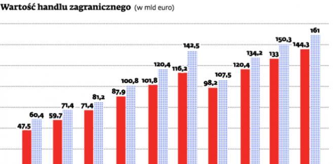 Wartość handlu zagranicznego