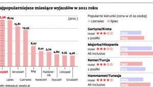 Najpopularniejsze miesiące wyjazdów w 2011 roku