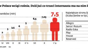 Facebook w Polsce wciąż rośnie. Dziś już co trzeci internauta ma na nim konto