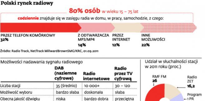 Polski rynek radiowy