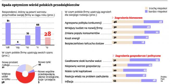Spada optymizm wśród polskich przedsiębiorców
