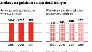 Zmiany na polskim rynku detalicznym