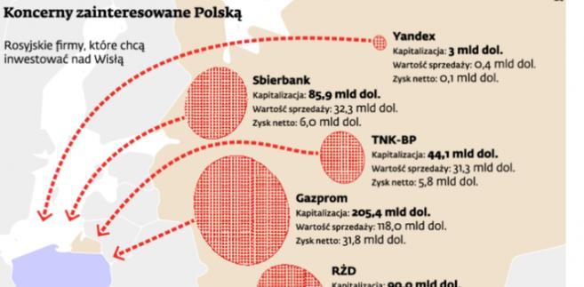 Koncerny zainteresowane Polską