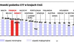 Stawki podatku CIT w krajach Unii