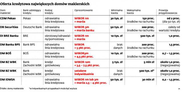 Oferta kredytowa największych domów maklerskich