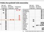 Nie tylko Polska chce podnieść <strong>wiek</strong> <strong>emerytalny</strong>. Cała <strong>Europa</strong> stawia na dłuższą pracę