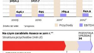 Asseco Poland poprawia wyniki