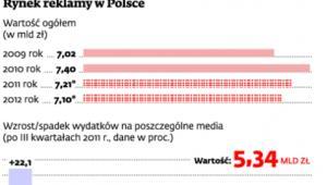 Rynek reklamy w Polsce