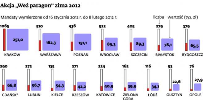 """Akcja """"Weź paragon"""" zima 2012"""