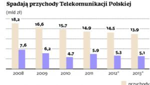 Spadają przychody Telekomunikacji Polskiej