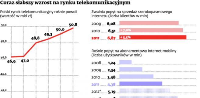 Coraz słabszy wzrost na rynku telekomunikacyjnym