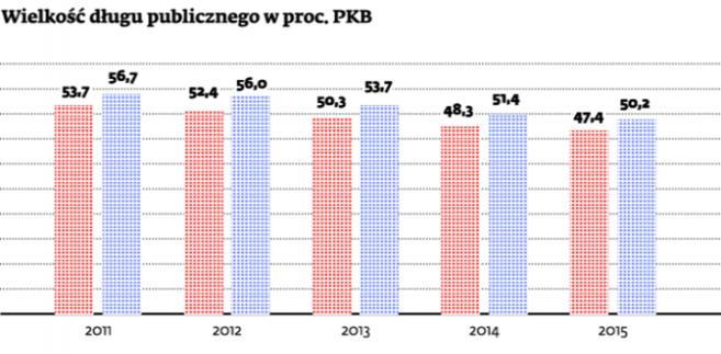 Wielkość długu publicznego w proc. PKB