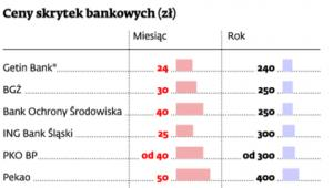 Ceny skrytek bankowych (zł)