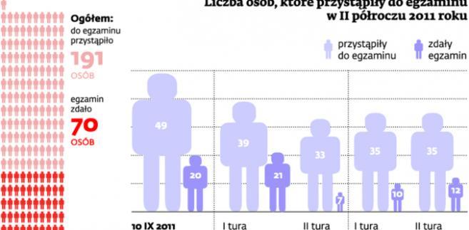 Liczba osób, które przystąpiły do egzaminu w II półroczu 2011 roku