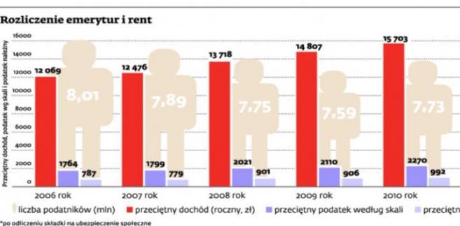 Rozliczenie emerytur i rent