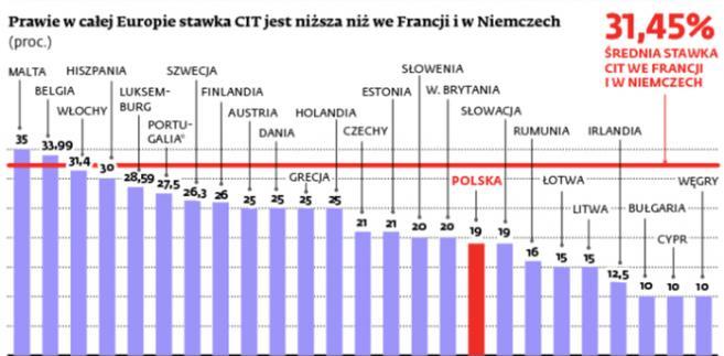 Prawie w całej Europie stawka CIT jest niższa niż we Francji i w Niemczech