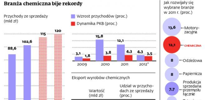 Branża chemiczna bije rekordy