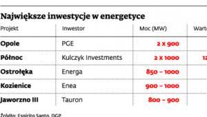 Największe inwestycje w energetyce