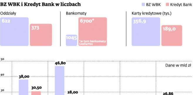 BZ WBK i Kredyt Bank w liczbach