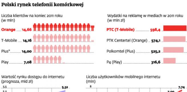 Polski rynek telefonii komórkowej