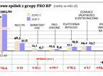 Rekordowy zysk największego polskiego banku. <strong>PKO</strong> <strong>BP</strong> zarobił aż 3,8 mld zł