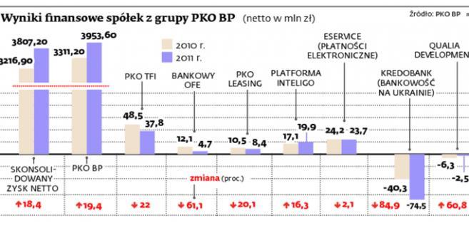Wyniki finansowe spółek grupy PKO BP