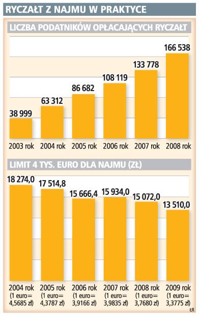 Coraz więcej podatników rozliczających dochody z najmu wybiera <strong>ryczałt</strong>