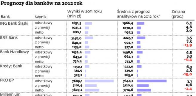 Prognozy dla banków na 2012 rok