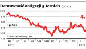 Rentowność obligacji 5-letnich (proc.)