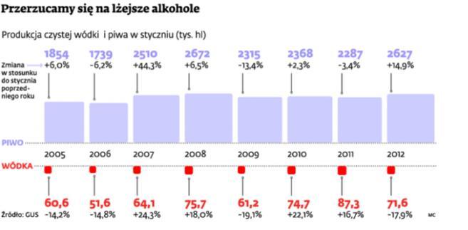 Przerzucamy się na lżejsze alkohole