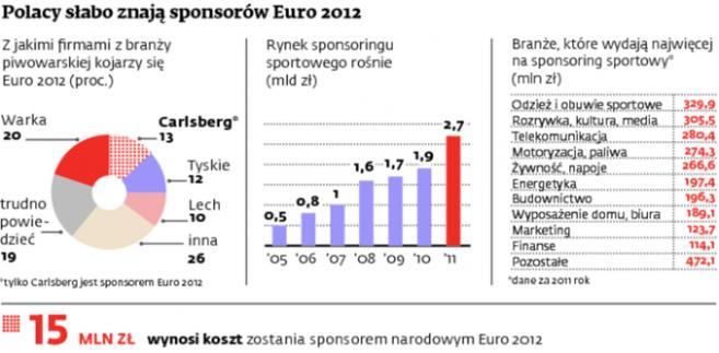 Polacy słabo znają sponsorów Euro 2012
