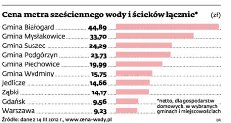 Ceny wody i ścieków z 14.03.2012