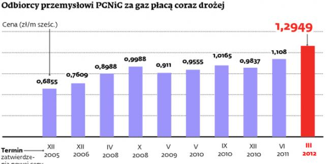 Odbiorcy przemysłowi PGNiG za gaz płacą coraz drożej