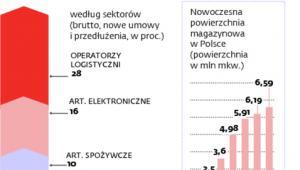 Popyt na powierzchnię magazynową w 2011 roku