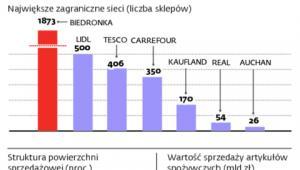 Panorama polskiego handlu