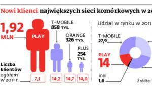 Nowi klienci największych sieci komórkowych w 2011 r.