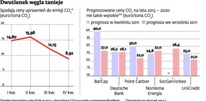 Dwutlenek węgla tanieje