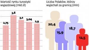 Turystyka zagraniczna Polaków