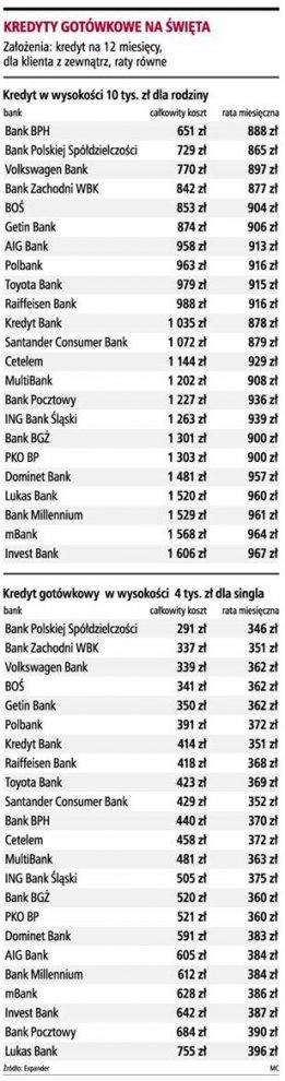 Kredyt gotówkowy <strong>najtańszy</strong> w BPS i BPH