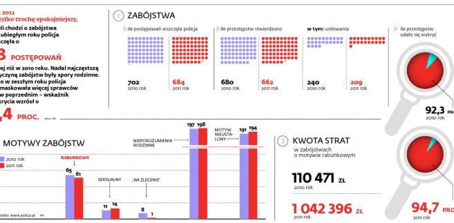 Zabójstwa w Polsce