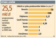 80 proc. aptek bierze <strong>leki</strong> wprost od AstraZeneca