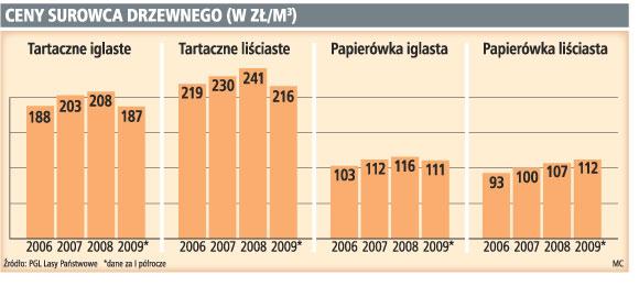 Brakuje <strong>drewna</strong> dla polskich tartaków