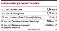 Nowy zarząd <strong>Nafty</strong> Polskiej w środę, za miesiąc w PKN