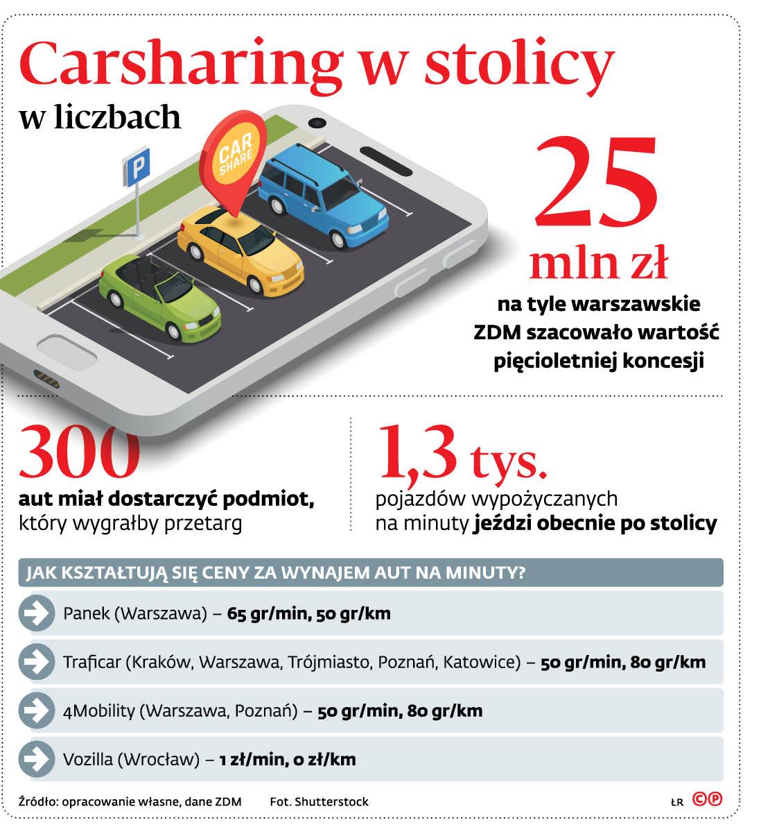 Carsharing w stolicy w liczbach