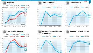 Listopadowa i lipcowa projekcja inflacji i PKB według NBP