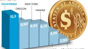 Podatki stanowe w USA