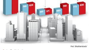 Jak wyglądają plany finansowe wybranych miast na 2019 r.